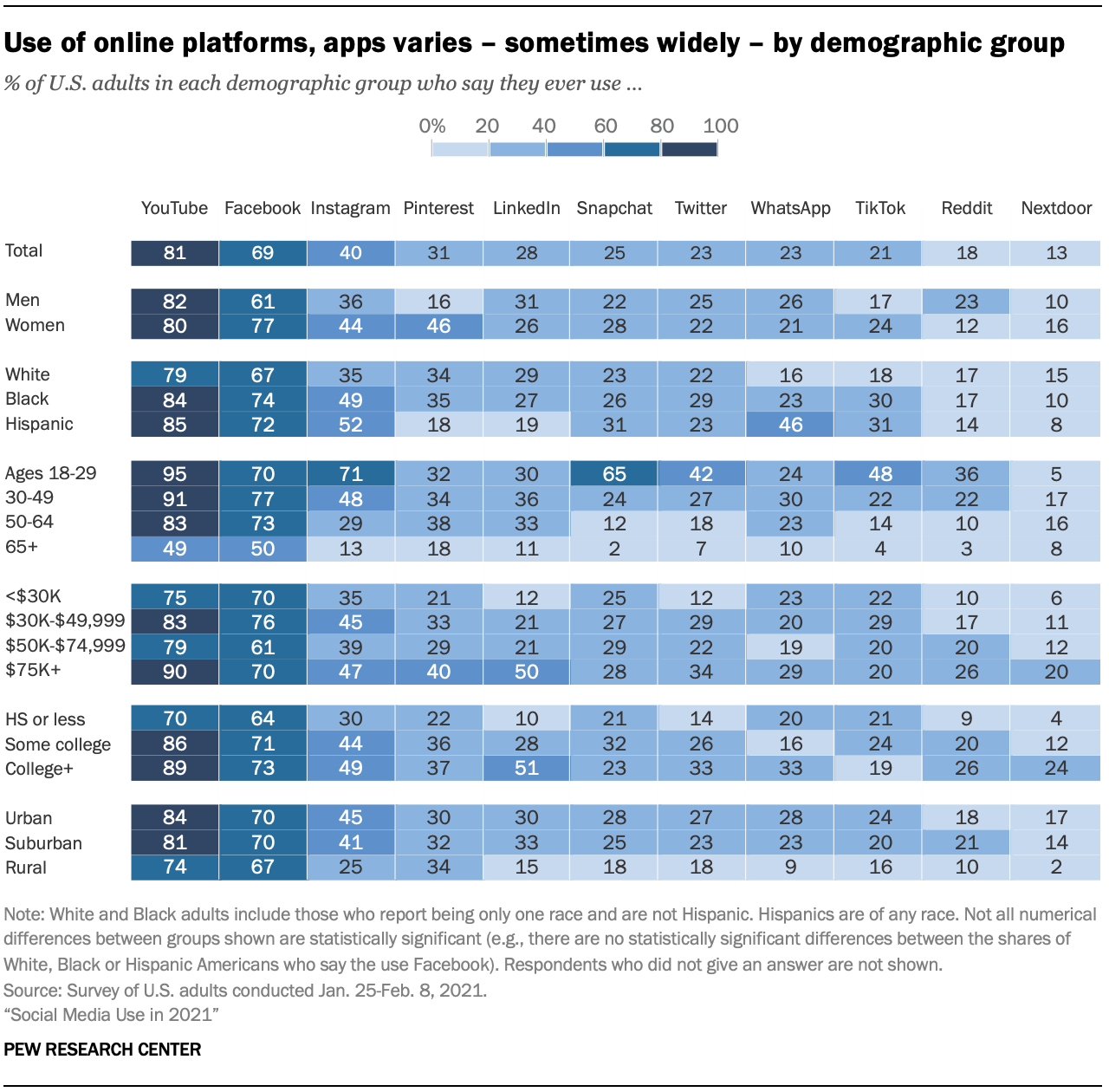 Pew Research Center Social Media Study Results